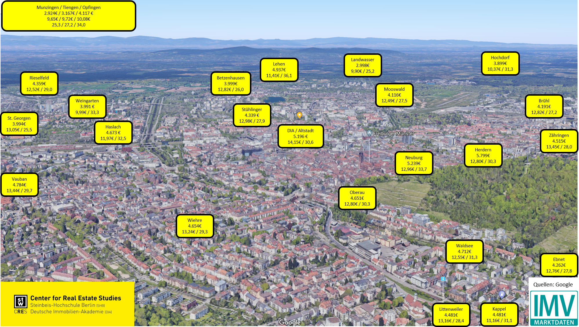 Freiburg Karte Stadtteile.Freiburger Immobilienwetter 2019 Center For Real Estate Studies